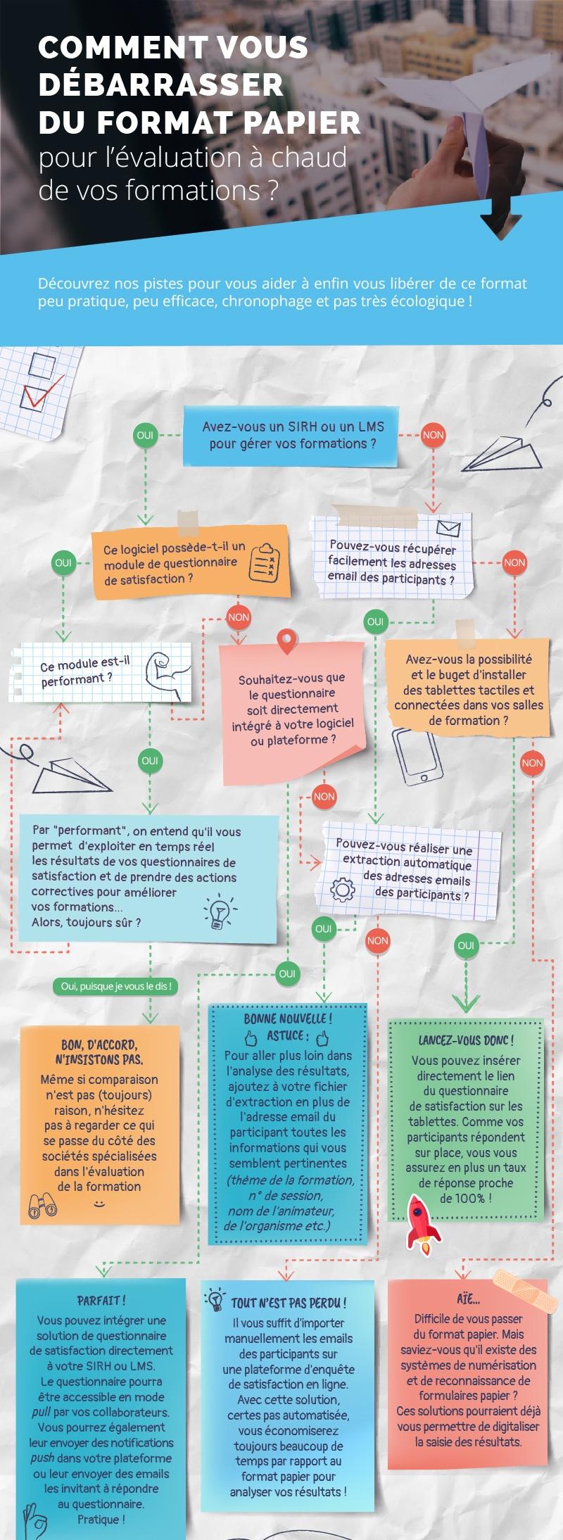 Évaluation de la formation format papier