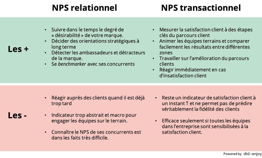 Les differents type nps-1
