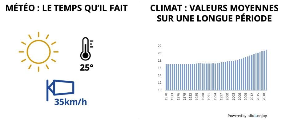 Meteo vs climat-1