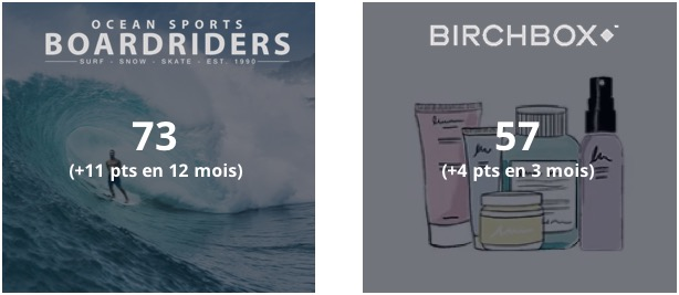 NPS birchbox et boardriders