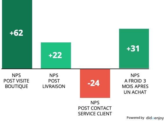 NPS étapes parcours client